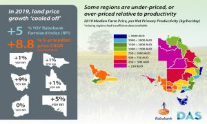 Australian agricultural land prices